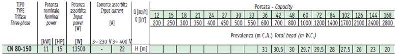 Bảng thông số kỹ thuật chi tiết lưu lượng cột áp của máy bơm công nghiệp Sealand CN 80-160A