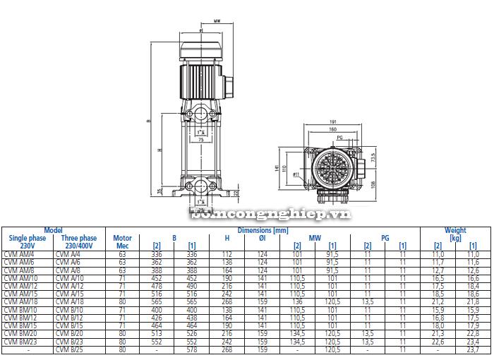 Bảng thông số chi tiết kích thước của bơm trục đứng đa cấp Ebara CVM