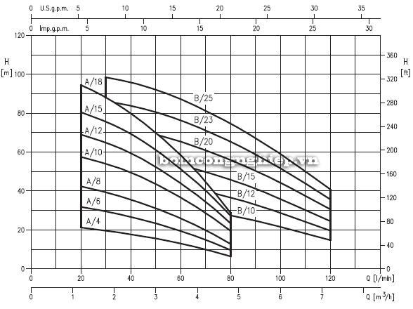 Biểu đồ lưu lượng cột áp của bơm trục đứng đa cấp Ebara CVM