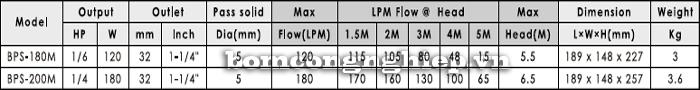 Bảng thông số kỹ thuật chi tiết của máy bơm bể cá hòn non bộ APP BPS 180M-200M