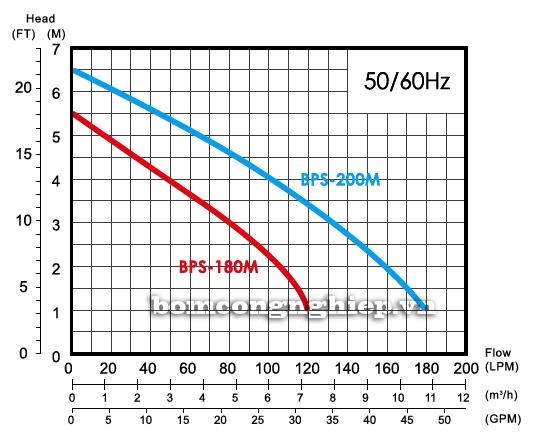 Biểu đồ lưu lượng cột áp của máy bơm bể cá hòn non bộ APP BPS 180M-200M