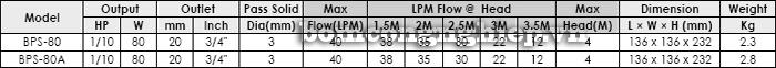 Bảng thông số kỹ thuật chi tiết của máy bơm bể cá hòn non bộ APP BPS 80