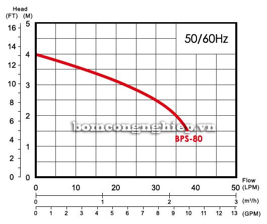 Biểu đồ lưu lượng cột áp của máy bơm bể cá hòn non bộ APP BPS 80