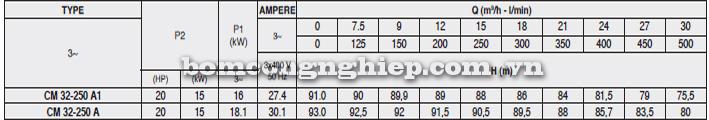 Bảng thông số kỹ thuật chi tiết của máy bơm công nghiệp Pentax CM 32-250A