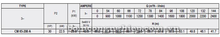 Bảng thông số kỹ thuật chi tiết của máy bơm công nghiệp Pentax CM 65-200A