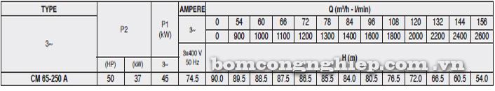 Bảng thông số kỹ thuật chi tiết của máy bơm công nghiệp Pentax CM 65-250A