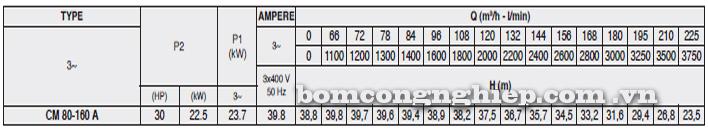 Bảng thông số kỹ thuật chi tiết của máy bơm công nghiệp Pentax CM 80-160A