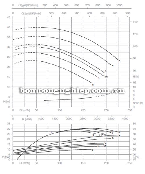 Biểu đồ lưu lượng cột áp của máy bơm công nghiệp Pentax CM 80-160A