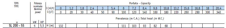 Bảng thông số kỹ thuật chi tiết của máy bơm giếng khoan Sealand SL 200-55
