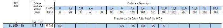 Bảng thông số kỹ thuật chi tiết của máy bơm giếng khoan Sealand SL 200-75