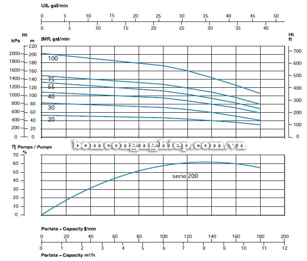 Biểu đồ lưu lượng cột áp của máy bơm giếng khoan Sealand SL 200-75