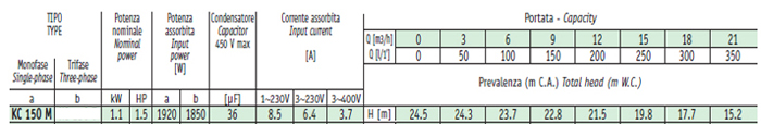 Bảng thông số kỹ thuật chi tiết của máy bơm ly tâm lưu lượng lớn Sealand KC 150M