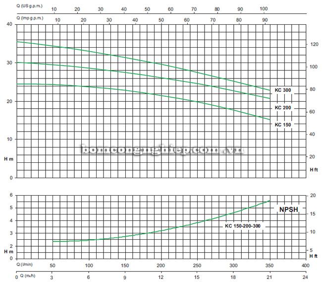 Biểu đồ lưu lượng cột áp của máy bơm ly tâm lưu lượng lớn Sealand KC 150M
