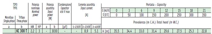 Bảng thông số kỹ thuật chi tiết của máy bơm ly tâm lưu lượng lớn Sealand KC 300T