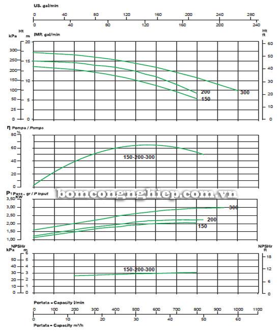 Biểu đồ lưu lượng cột áp của máy bơm ly tâm lưu lượng lớn Sealand KL 200T