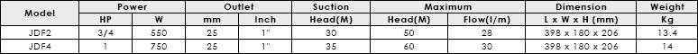 Bảng thông số kỹ thuật của máy bơm nước bán chân không APP JDF