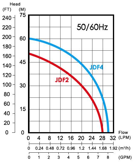 Biểu đồ hiệu suất của máy bơm nước bán chân không APP JDF