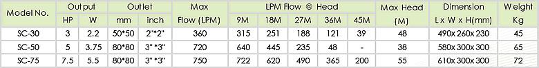 Bảng thông số kỹ thuật của máy bơm nước bán chân không