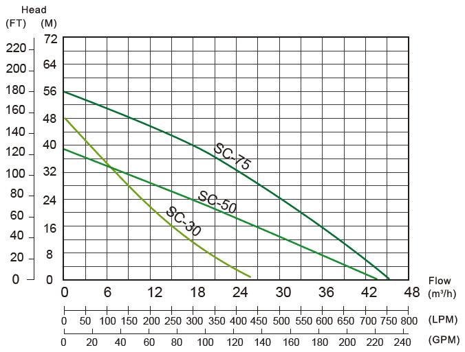 Biểu đồ hiệu suất của máy bơm bán chân không APP SC