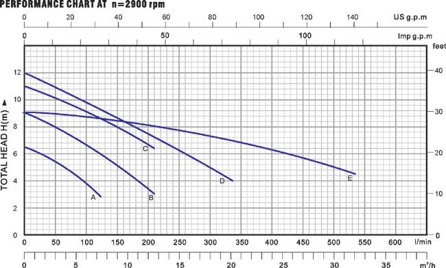 biểu đồ lưu lượng máy bơm nước thải Lucky pro SC2200
