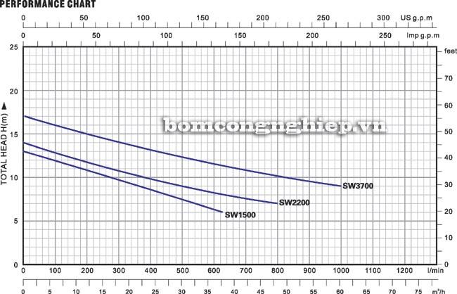 biểu đồ lưu lượng máy bơm nước thải Lucky pro SW2200
