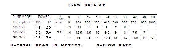 thông số hoạt động máy bơm nước thải Lucky pro SW2200
