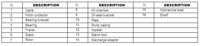 bảng cấu tạo chi tiết máy bơm nước thải Lucky pro WD2200A