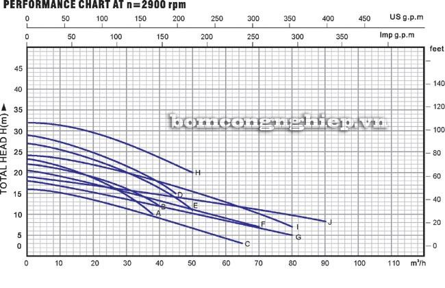 Biểu đồ lưu lượng của máy bơm nước thải Lucky pro WD2200A
