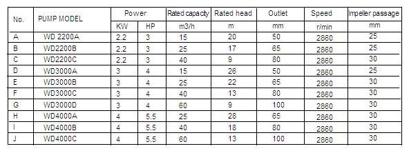 thông số hoạt động của máy bơm nước thải Lucky pro WD2200A