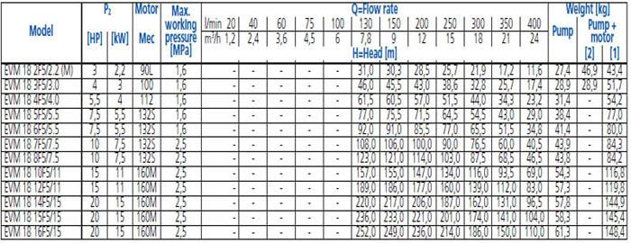 Bảng thông số kỹ thuật chi tiết của máy bơm trục đứng đa cấp EBARA EVM-18