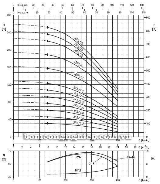 Biểu đồ lưu lượng cột áp của máy bơm trục đứng đa cấp EBARA EVM-18