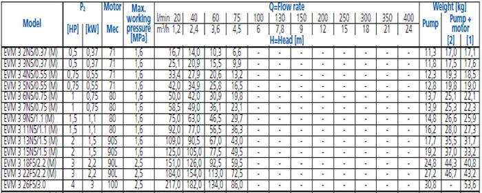 Bảng thông số kỹ thuật chi tiết của máy bơm trục đứng đa cấp EBARA EVM-3