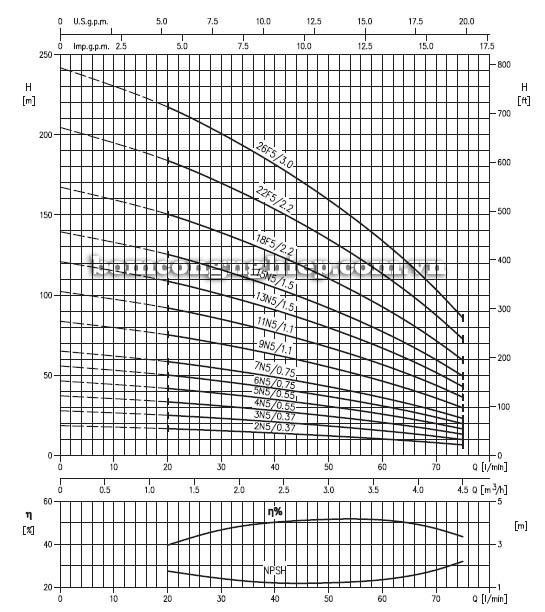 Biểu đồ lưu lượng cột áp của máy bơm trục đứng đa cấp EBARA EVM-3
