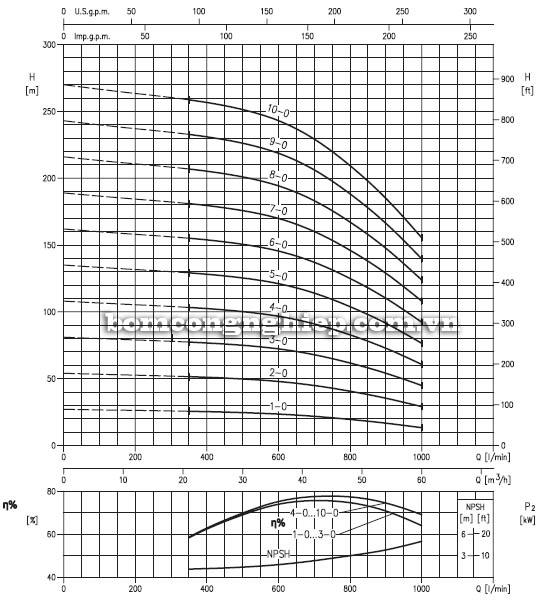 Biểu đồ lưu lượng cột áp của máy bơm trục đứng đa cấp EBARA EVM-45