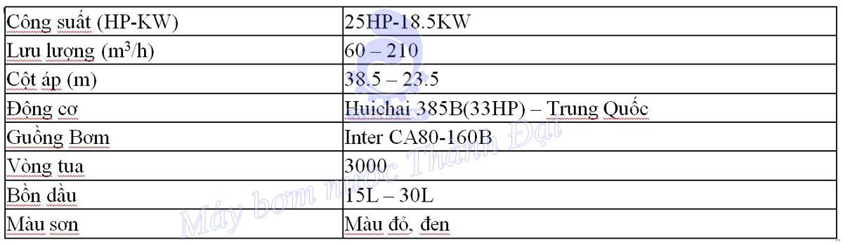 Bơm pccc diesel Huichai đầu bơm Inter CA80-160B 25HP 18.5KW