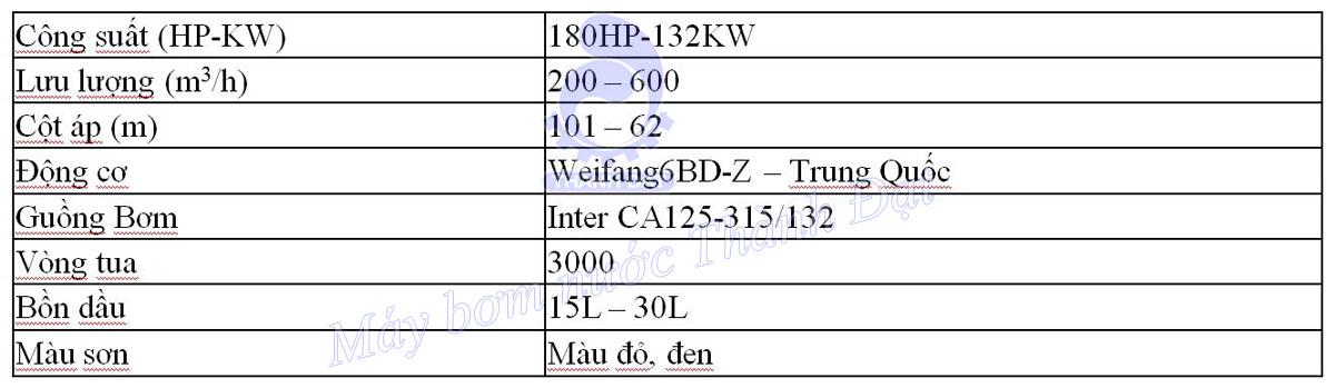 Bảng thông số kỹ thuật của bơm chữa cháy diesel Weifang đầu bơm Inter CA125-315/132 180HP 132KW