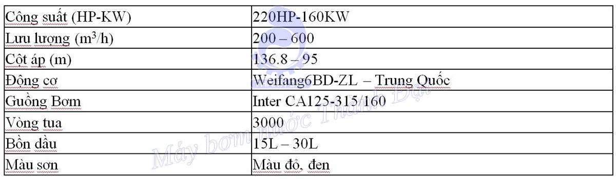 Bảng thông số kỹ thuật của bơm chữa cháy diesel Weifang đầu bơm Inter CA125-315/160 220HP 160KW