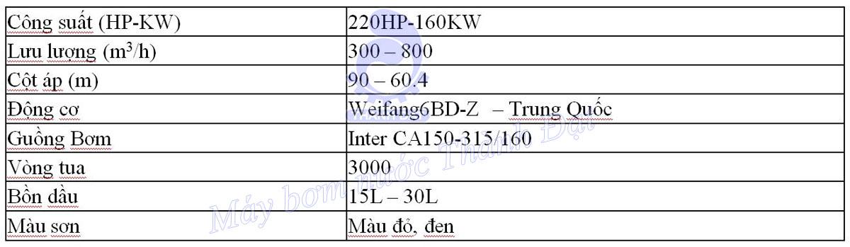 Bảng thông số kỹ thuật của máy bơm chữa cháy diesel Weifang đầu bơm Inter CA150-315/160 220HP 160KW